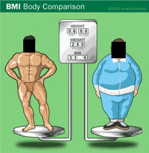 Cara mengukur index massa tubuh